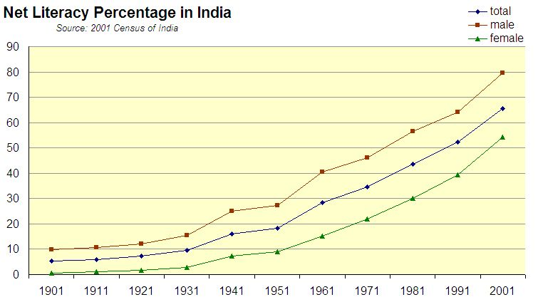 Oval Tablecloth Size Chart: India Literacy Rate 1901-2001.jpg - Wikimedia Commons,Chart
