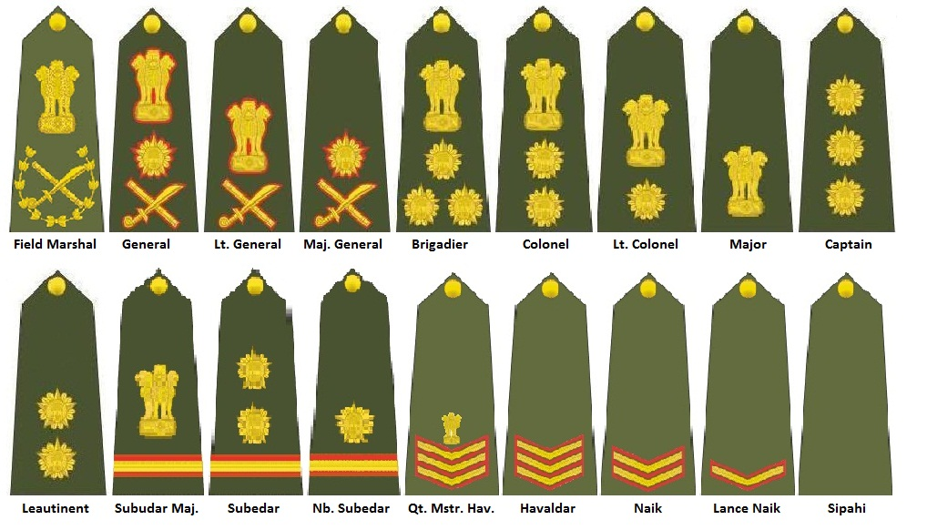 Indian Army Ranks Insignia