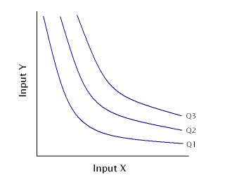 Isoquant a contour line drawn through the set of points at which the same quantity of output is produced while changing the quantities of two or more inputs
