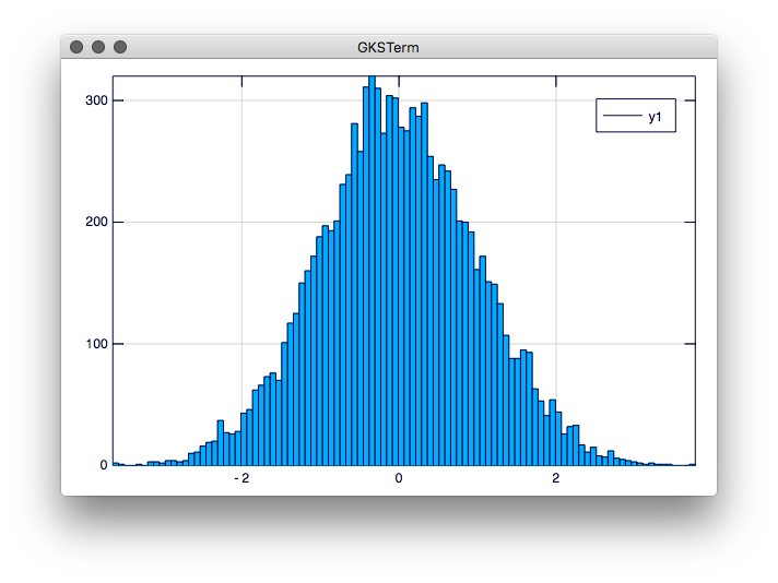 histogram plot created in Julia using Plots