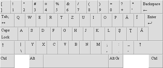 Romanian keyboard layout
