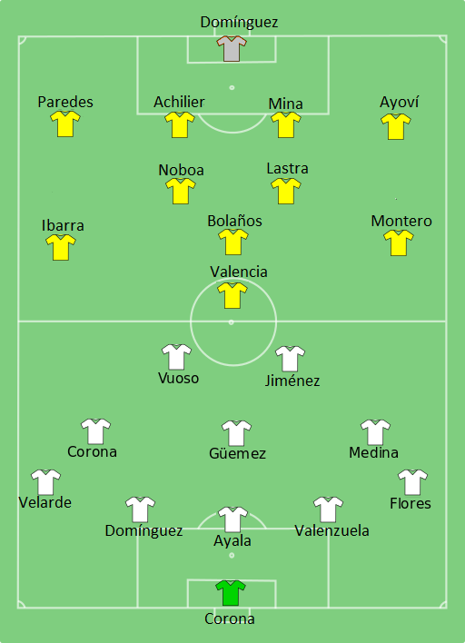 MEX-ECU-2015-06-19.png English: Match 13 of the 2015 Copa América. Date 20 June 2015 Source Own work Author MarcoAlbani1998