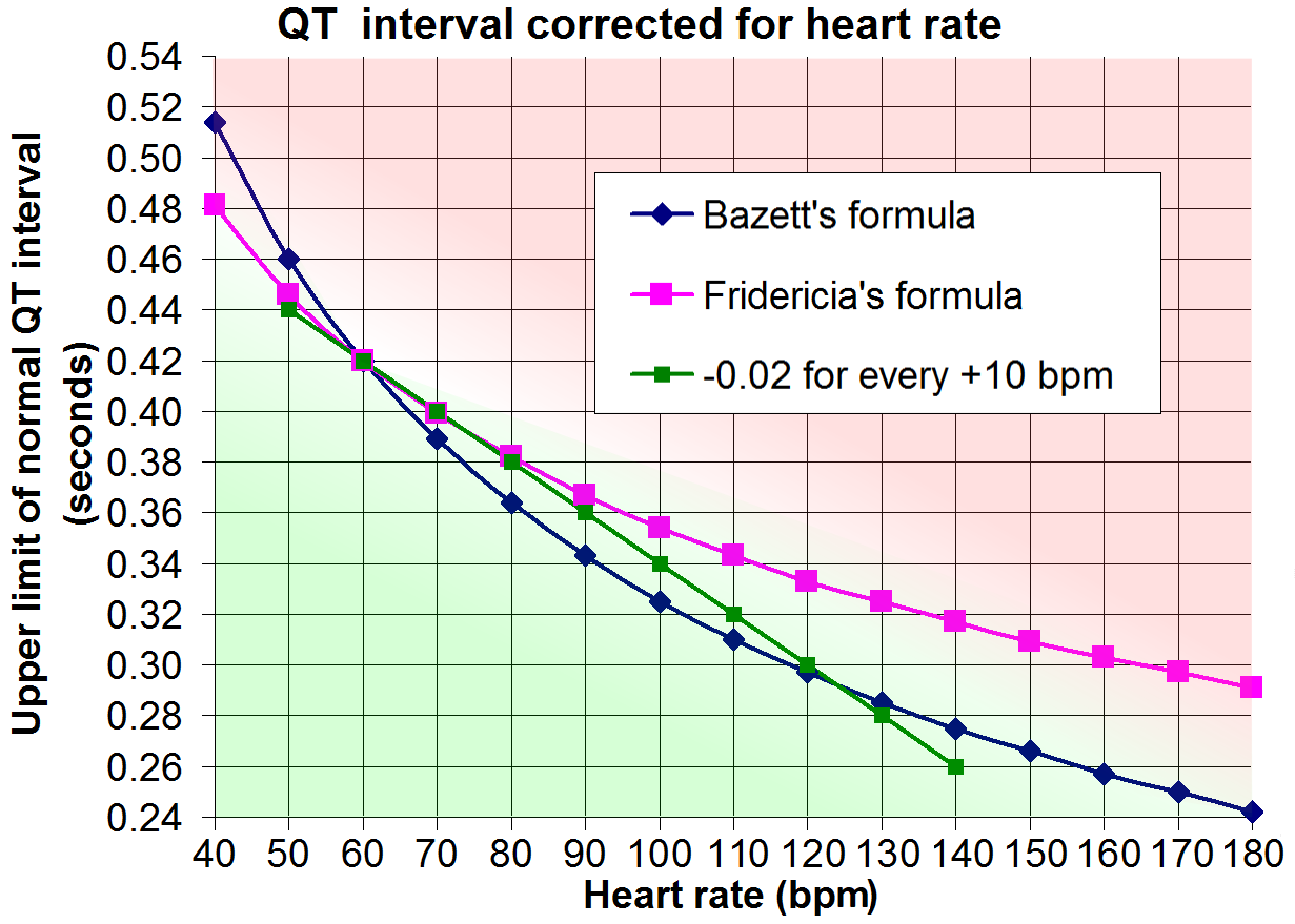 Fileqt interval corrected for heart rateg wikimedia commons fileqt interval corrected for heart rateg geenschuldenfo Choice Image