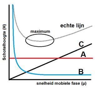 Chromatografie schotelhoogte