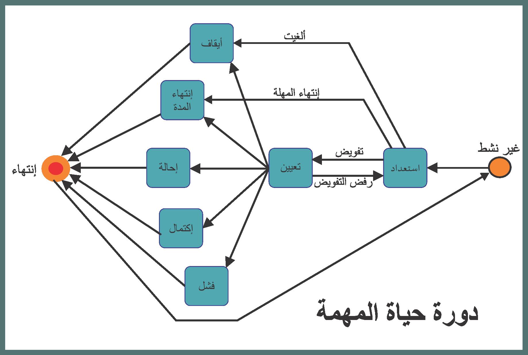 نظام الأجور في إدارة الموارد البشرية pdf