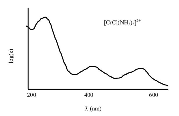 File:UV-Vis Spectrum of a Chromium(III) Complex png