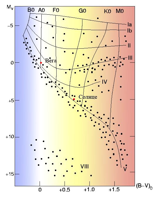Filevega Sun H R Diagramg Wikimedia Commons