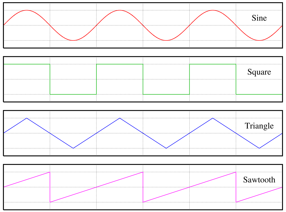 Filewaveformspng Wikimedia Commons
