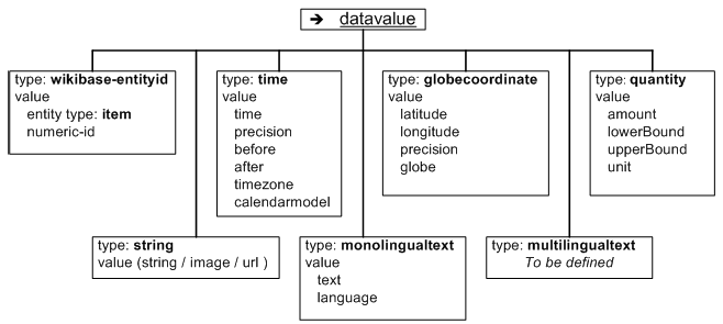 Data model of Wikidata. Lists datavalue and possible types. Currently wikibase-entityid (item), string (including image and url), time and globecoordinate. Possible future types quantity, multilingualtext, monolingualtext.