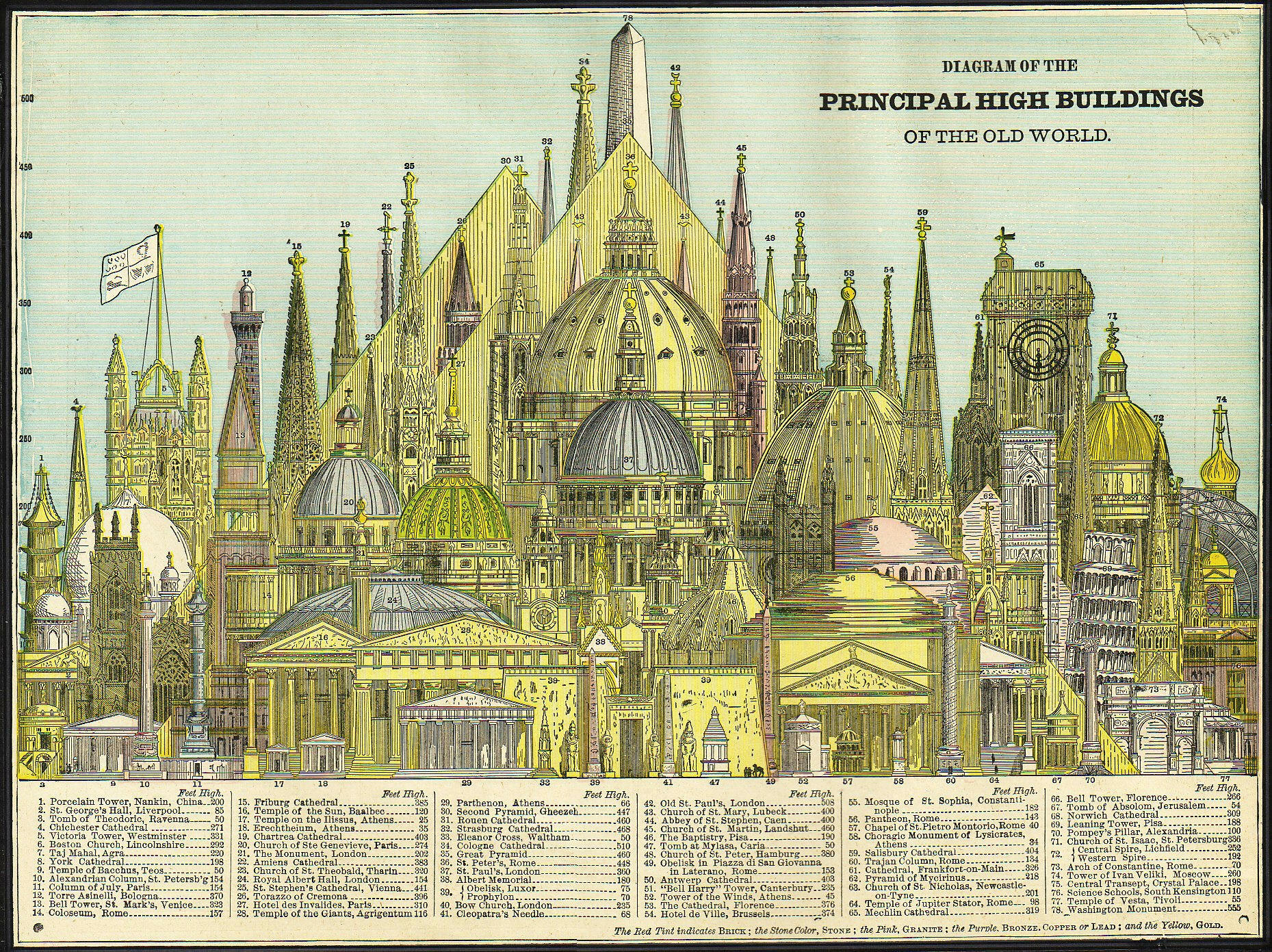 Description worlds tallest buildings 1884