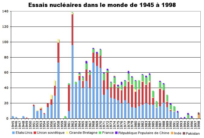 Art et le nucléaire. Worldwide_nuclear_testing_fr