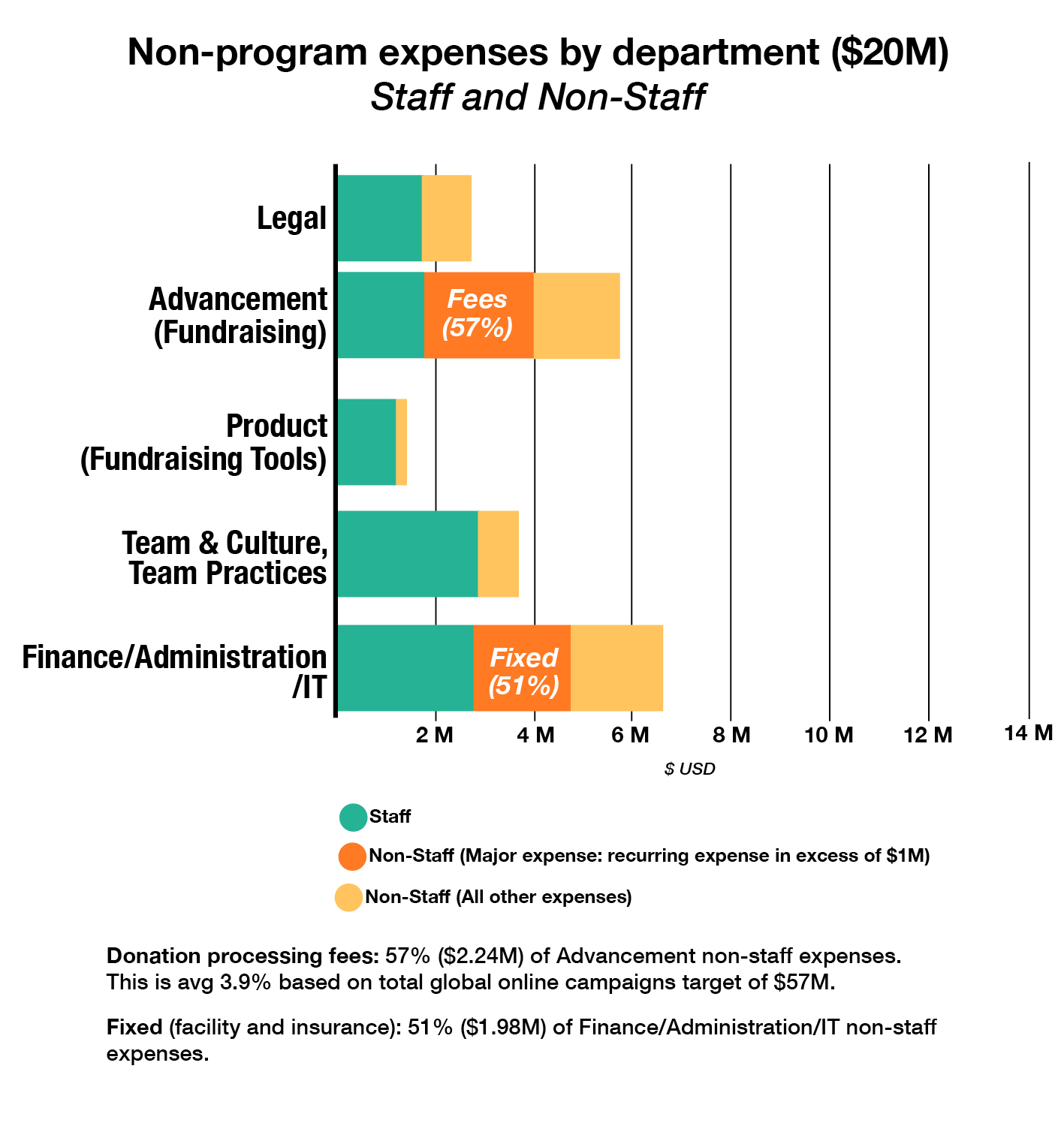 Hr Organizational Chart: 2016 WMF Annual Plan NonProgram expenses staff 6 non.jpg ,Chart