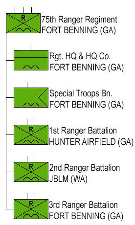 File:75th Ranger Regiment.png
