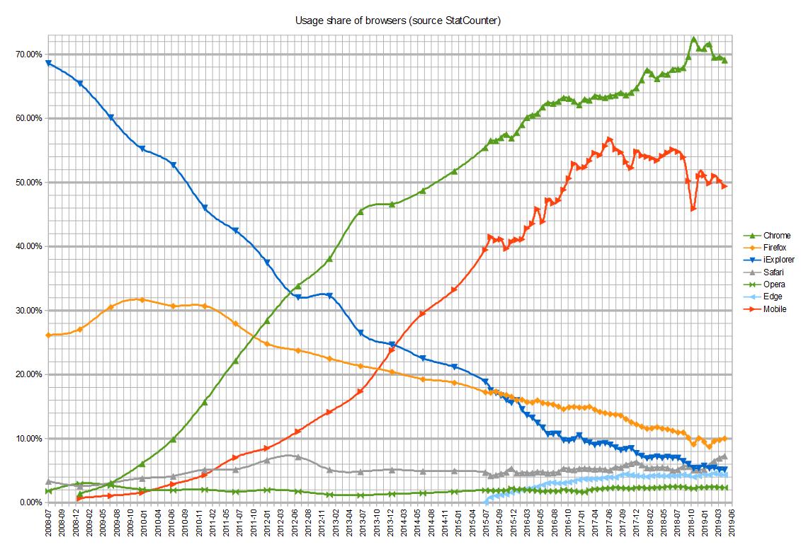 Comparison Of Web Browsers Wikipedia