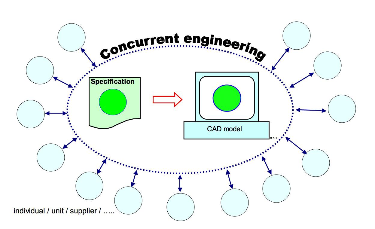Concurrent engineering model