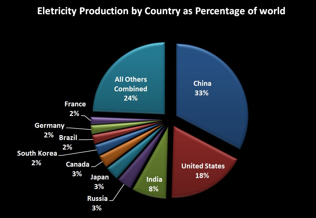 Russian Economy General News: #11 - Page 37 Countries_by_eletrcity_production