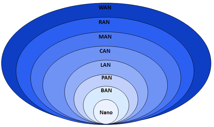 Personal Area Network Wikipedia