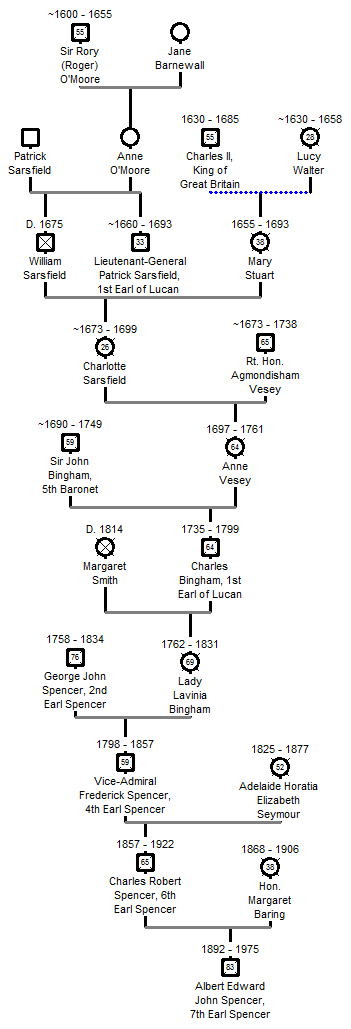 Descent of Diana, Princess of Wales from Patirck Sarsfield.png