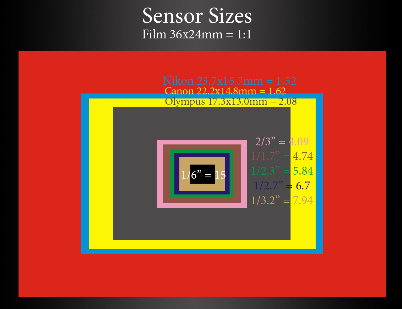 Digital Camera Sensor Chart File:digital Camera Sensor