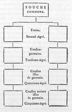 Encyclopedie-4-p766-degre2.PNG