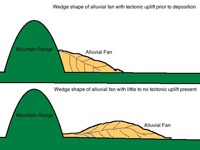 File:Fan shape diagram.jpg - Wikimedia Commons