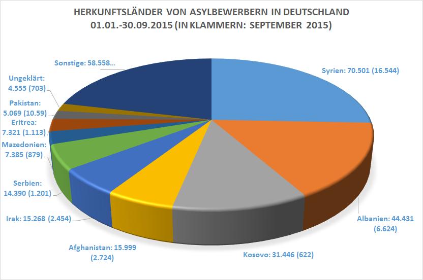 dateiherkunftsl228nder asyl 201501 bis 09png � wikipedia