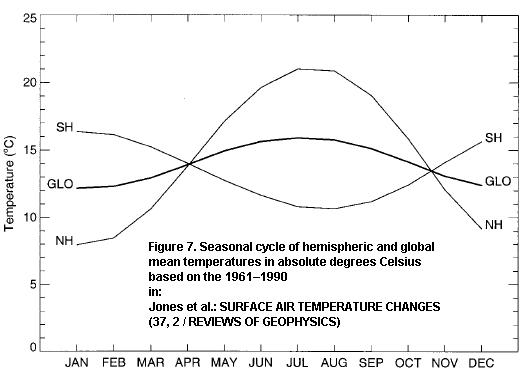 The picture shows Figure 7 as published by Jones et al. Jones et al. Surface air temperature.jpg