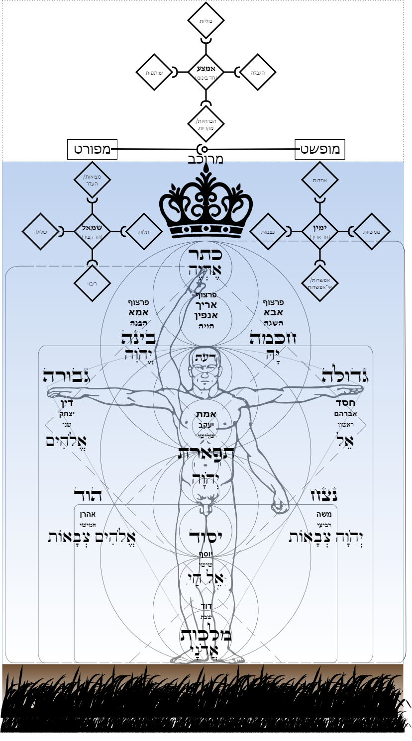File Kabbalistic Tree Of Life Png Wikimedia Commons A study of the tree of life as both a magical study of the tol and adam kadmon, but also as a means to raise funds for his local lodge (dove and serpent, atlanta). https commons wikimedia org wiki file kabbalistic tree of life png