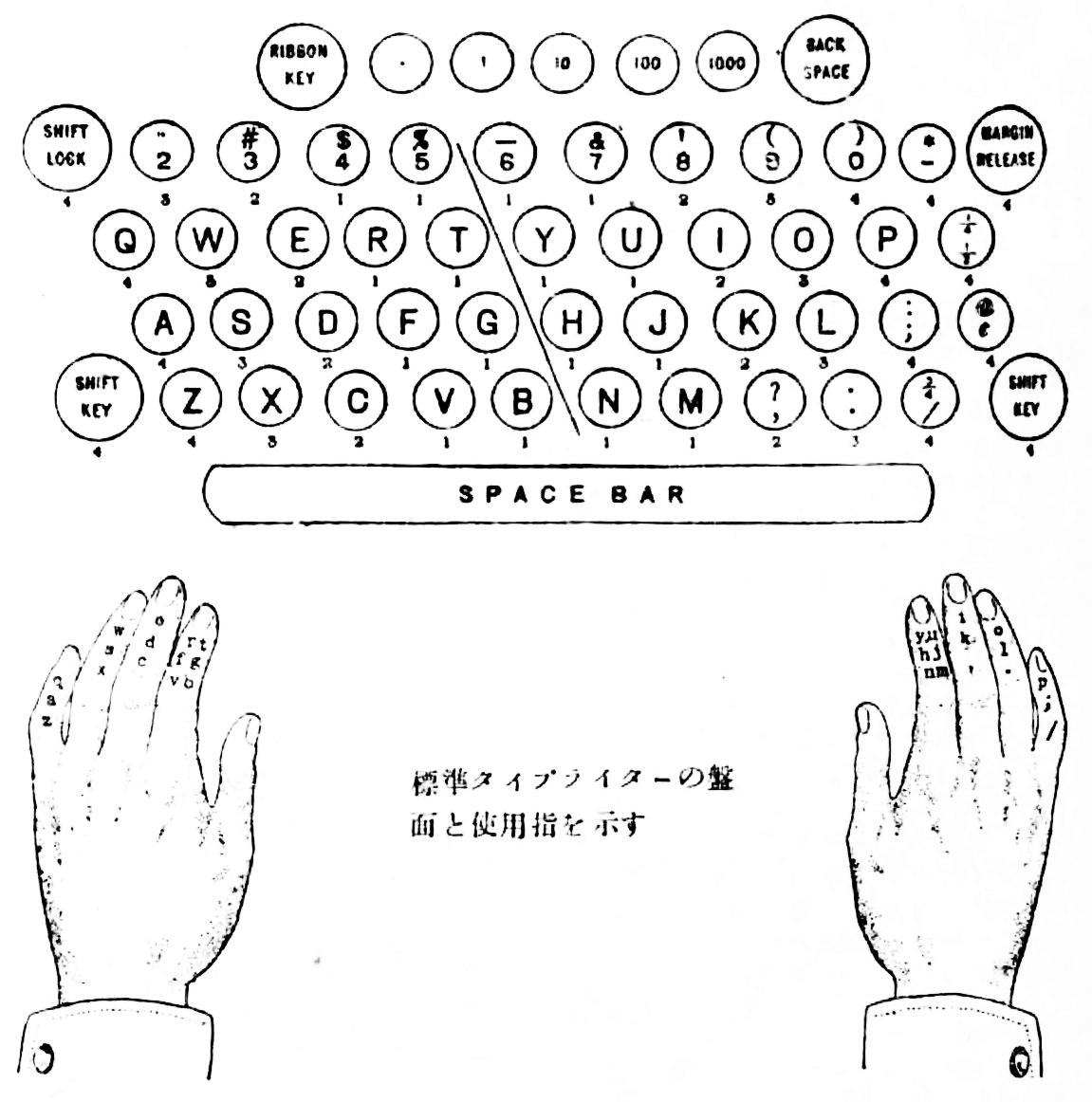 Keys of typewriter for fingers.png