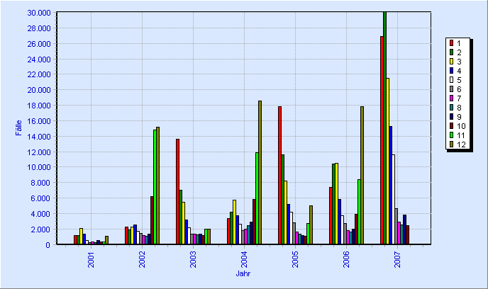 File:Norovirus 2001-2007.png - Wikimedia Commons
