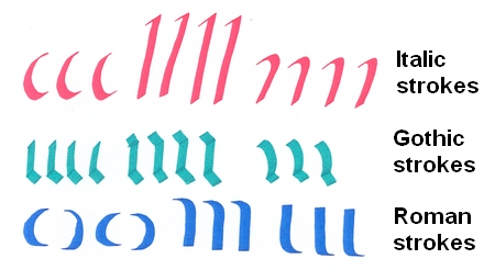 Strokes For Different Lettersedit