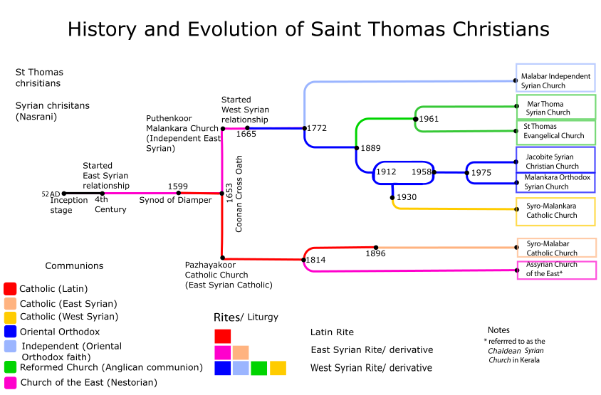 St. Thomas Christians