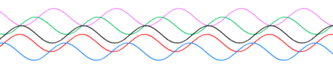 Sine waves different phase.png