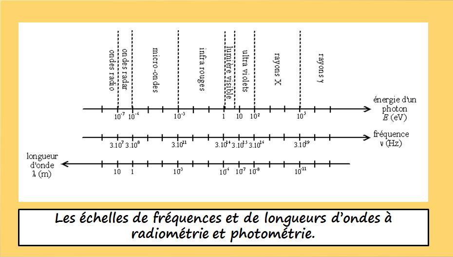 File spectre onde electromagnetique wikimedia commons - Onde electromagnetique explication ...