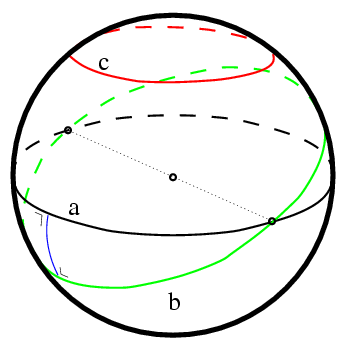 On the sphere there is no such thing as a parallel line. Line a is a great circle, the equivalent of a straight line in spherical geometry. Line c is equidistant to line a but is not a great circle. It is a parallel of latitude. Line b is another geodesic which intersects a in two antipodal points. They share two common perpendiculars (one shown in blue).