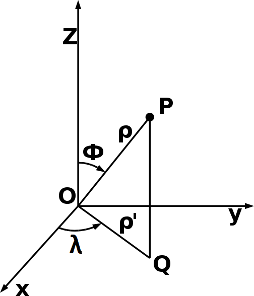 how to find spherical coordinates