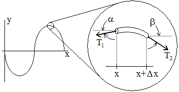 Illustration for a vibrating string
