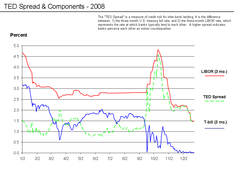 The TED Spread and Europe: Another Risk Premium