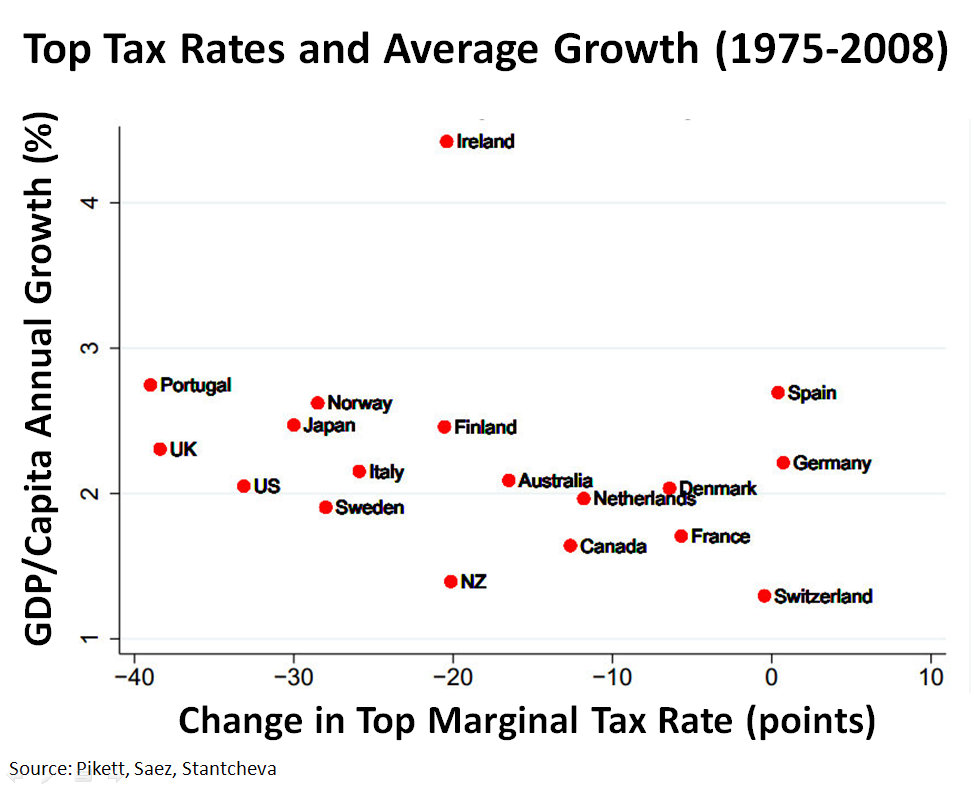 http://upload.wikimedia.org/wikipedia/commons/7/70/Top_tax_rates_and_average_growth_1975-2008_v3.jpg