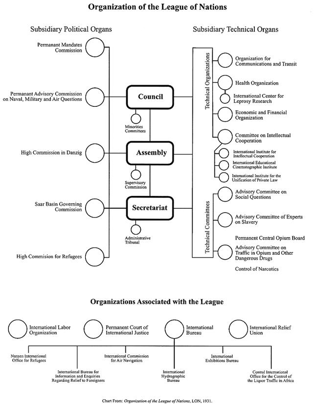 Un Organizational Chart: UN-chart.jpg - Wikimedia Commons,Chart