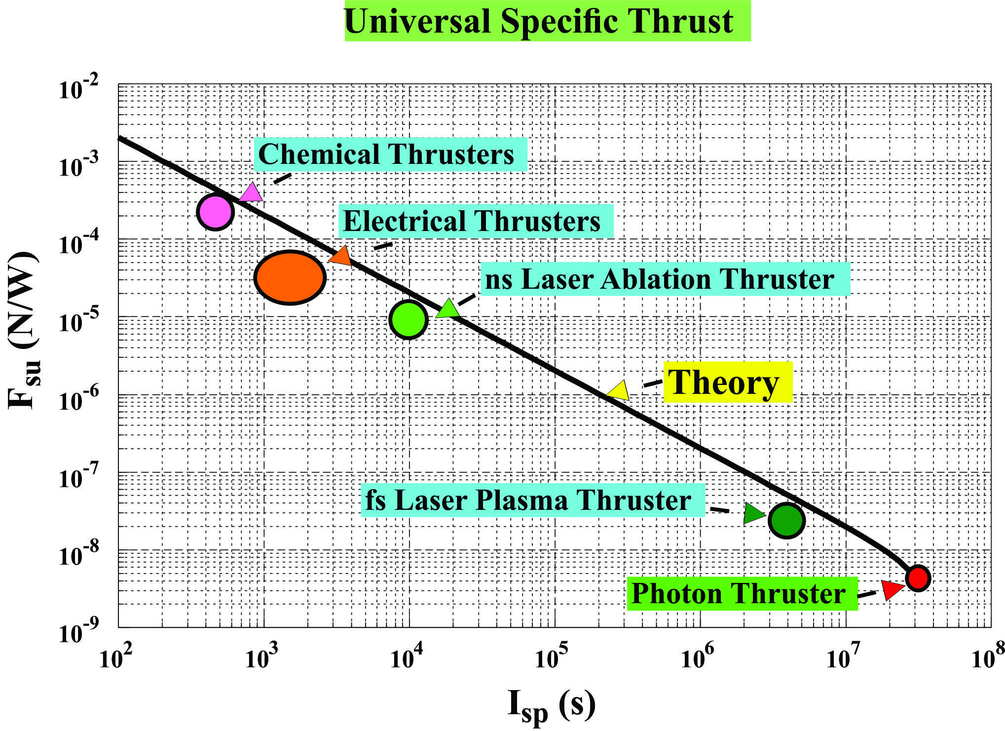 The Plot Diagram: Universal-Specfic-Thrust-Graph.jpg - Wikimedia Commons,Chart
