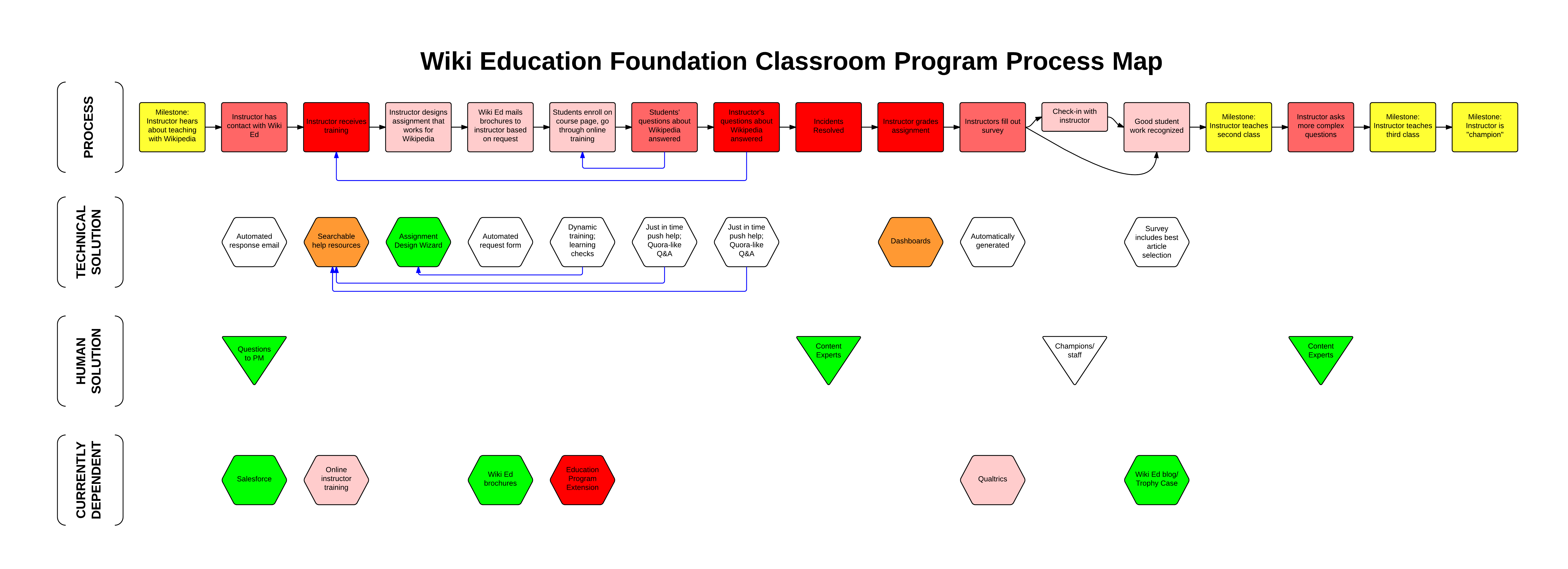file wiki education classroom program process map in 2014 png