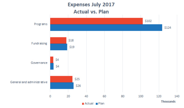 Wiki Education Expenses July 2017.jpg