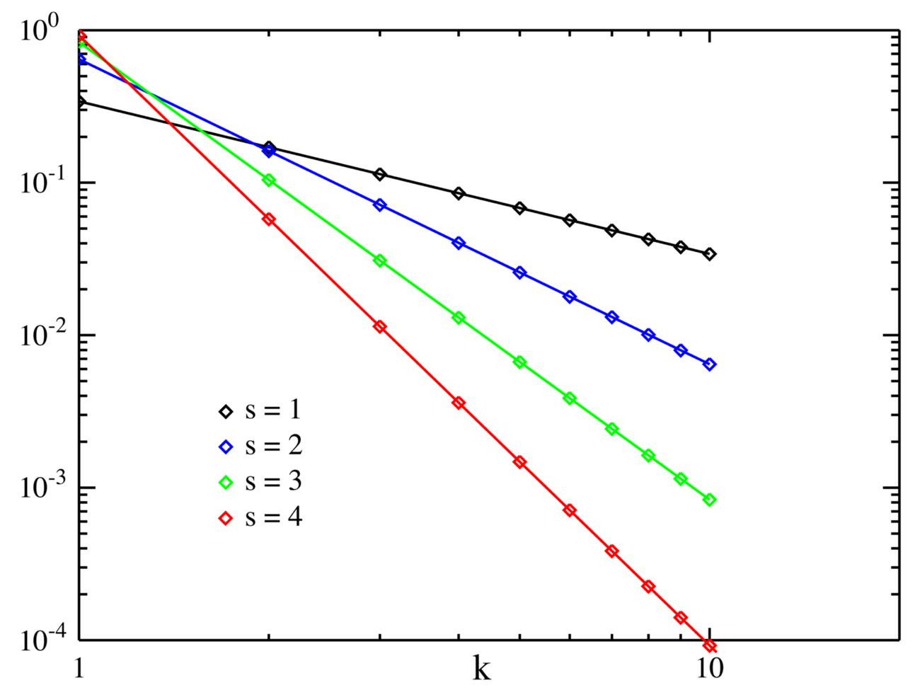 Zipf S Law Wikipedia