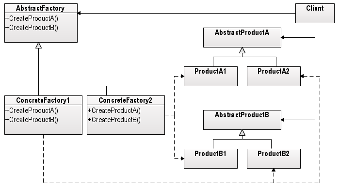 Factory Design Pattern Javatpoint