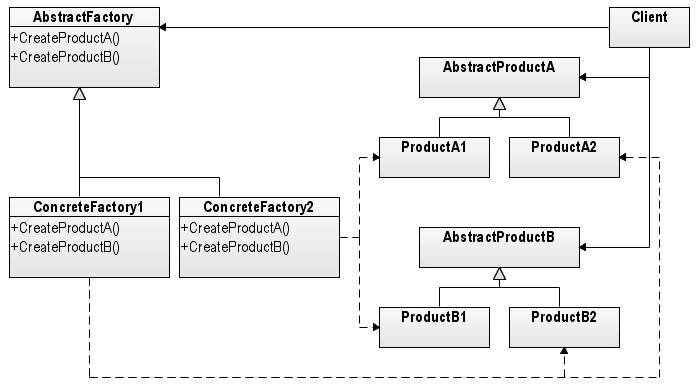 Abstract Factory Design Pattern Geeksforgeeks