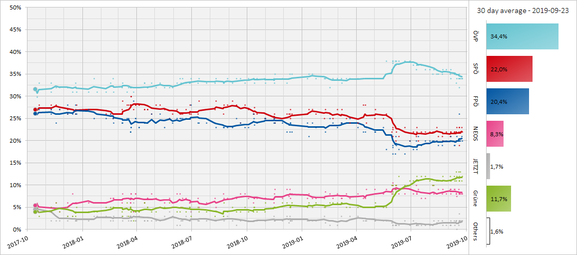 Austrian Opinion Polling, 30 Day Moving Average, 2017-2019.png