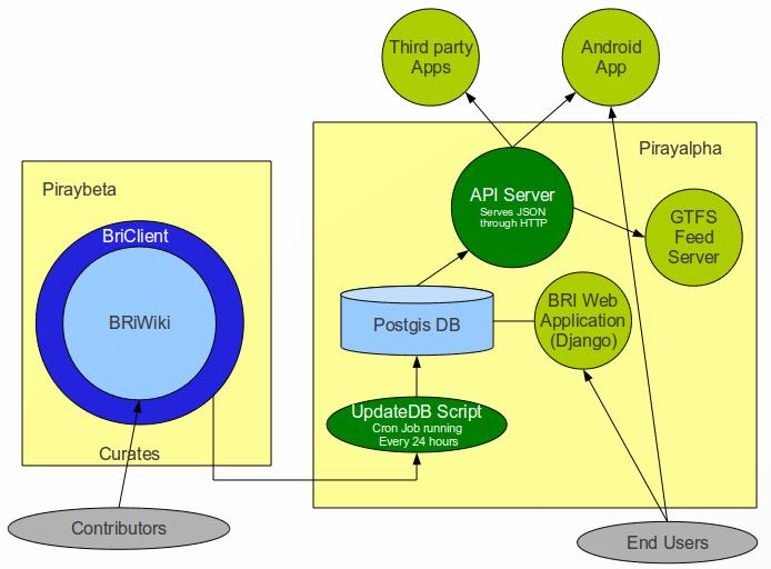 File:BRI-components.png