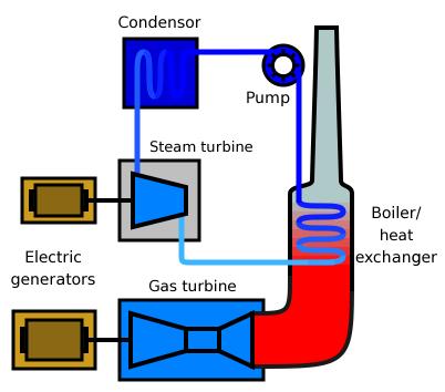 Maken alle elektriciteitscentrales gebruik van stoom