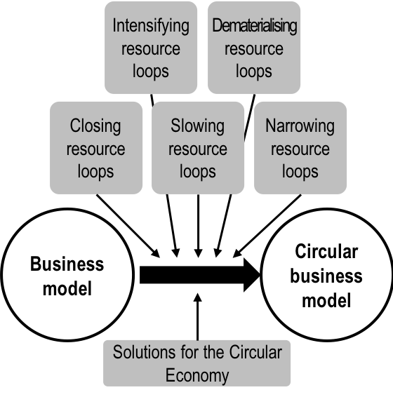 fde07f2fdf Circular business models 40